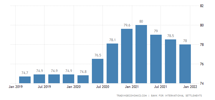 United States Households Debt To Gdp 2019 Data Chart Calendar