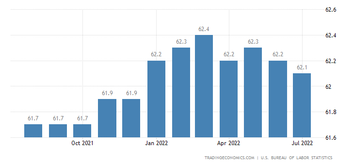 how to find labor force participation rate
