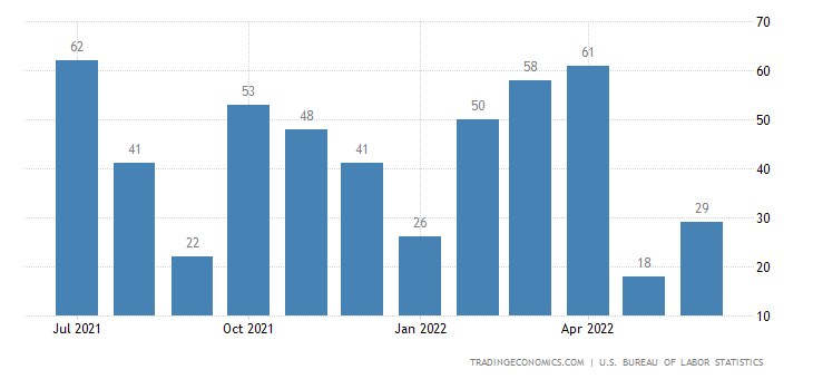 united states manufacturing payrolls 2019 data chart