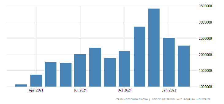 United States Tourist Arrivals | 1996-2018 | Data | Chart