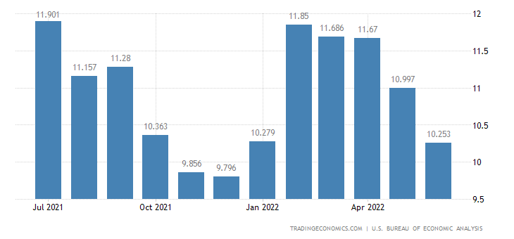 United States Wages and Salaries Growth | 1960-2018 | Data ...