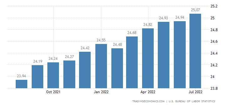 United States Average Hourly Wages in Manufacturing | 2019 | Data | Chart