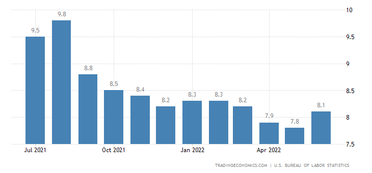 unemloyment rate in the united states Of the two statistics measuring the unemployment rate in the united state only one provides an accurate analysis here is the real unemployment rate.