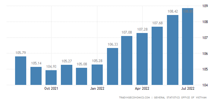 econometrics vietnam consumer price index Markets & data poll of forecasters  the economist commodity-price index weights trade, exchange rates, budget balances and interest rates markets foreign.