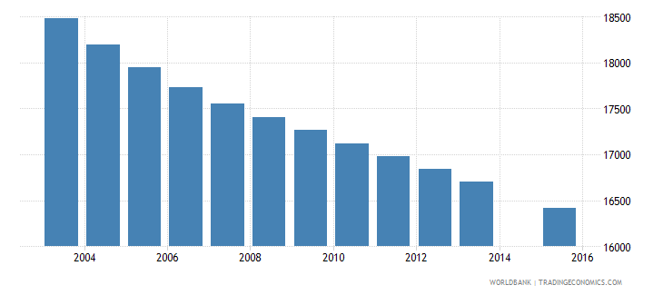 fiji population age 1 total wb data