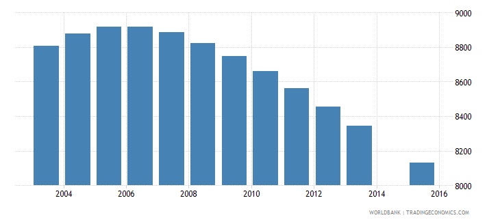 fiji population age 9 female wb data