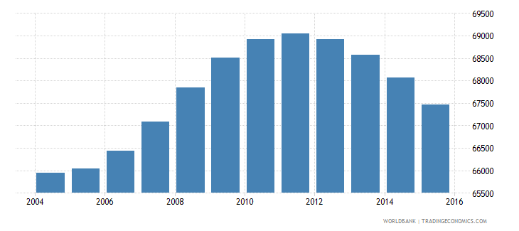 fiji population ages 11 18 female wb data