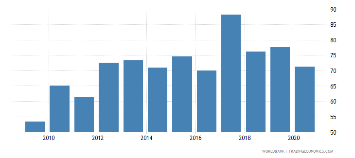 fiji total reserves percent of total external debt wb data