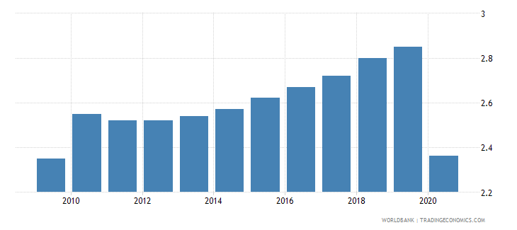 gabon employers total percent of employment wb data