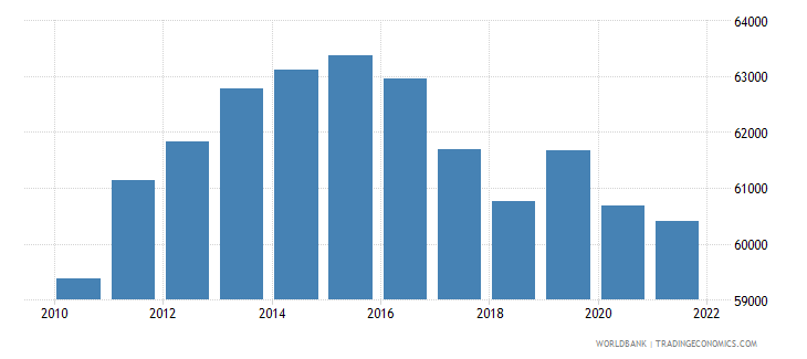 gabon gdp per person employed constant 1990 ppp $ wb data