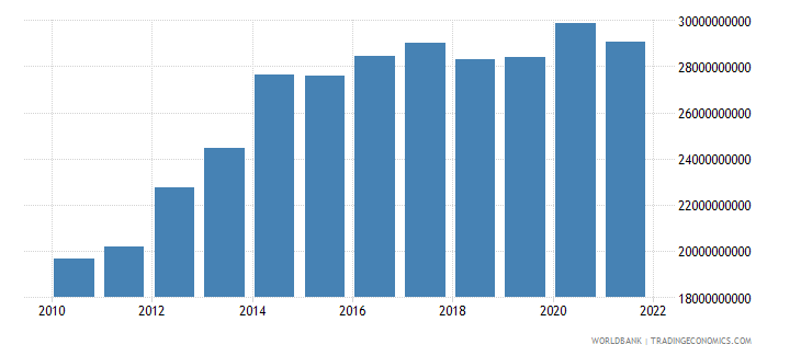 gabon gni ppp constant 2011 international $ wb data