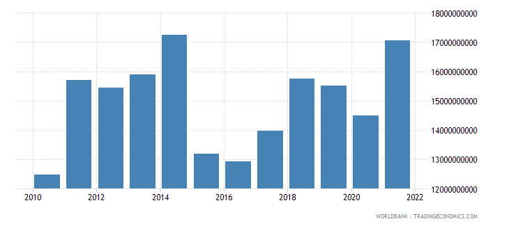 gabon gni us dollar wb data