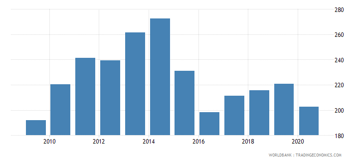 gabon import volume index 2000  100 wb data