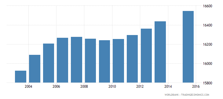 gabon population age 0 female wb data