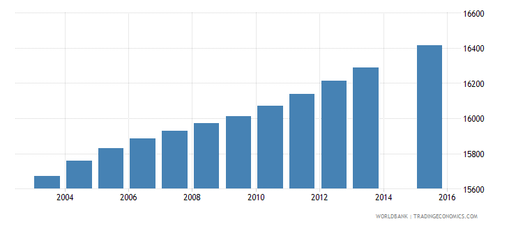 gabon population age 1 female wb data