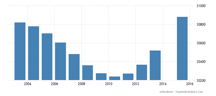 gabon population age 10 total wb data