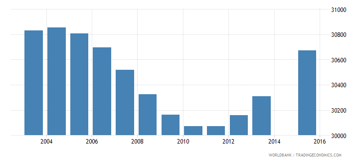 gabon population age 11 total wb data
