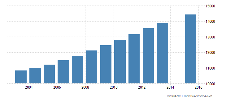 gabon population age 25 female wb data