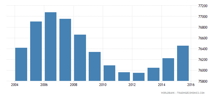 gabon population ages 11 15 male wb data