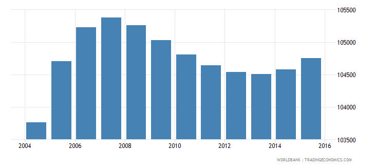 gabon population ages 11 17 female wb data