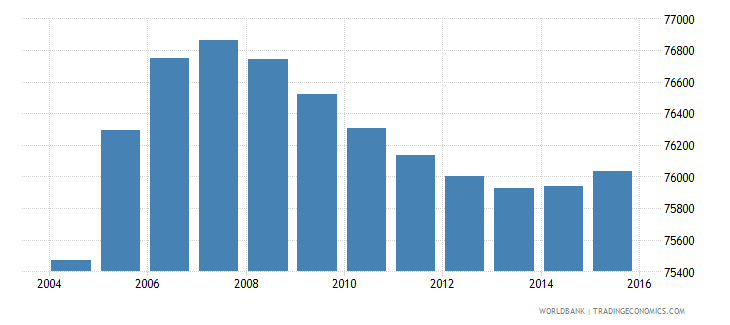 gabon population ages 12 16 male wb data
