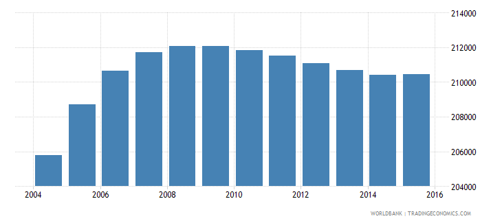 gabon population ages 12 18 total wb data