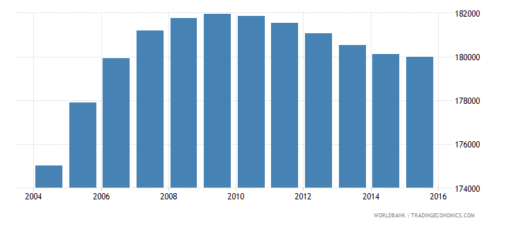 gabon population ages 13 18 total wb data