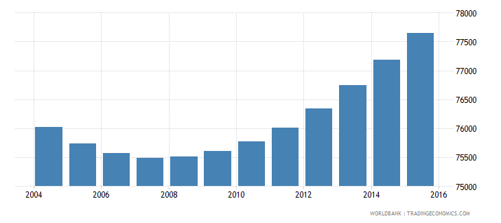 gabon population ages 6 10 female wb data