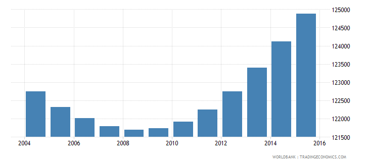 gabon population ages 7 10 total wb data