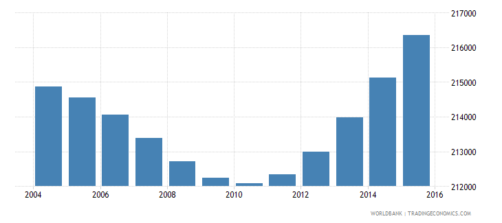 gabon population ages 7 13 total wb data