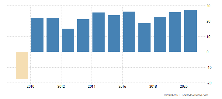 georgia claims on other sectors of the domestic economy annual growth as percent of broad money wb data