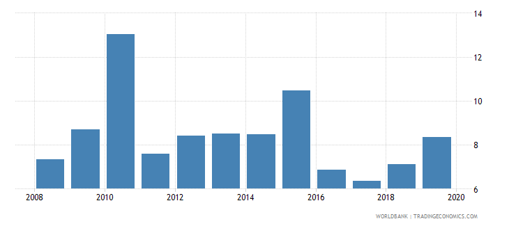 georgia consolidated foreign claims of bis reporting banks to gdp percent wb data