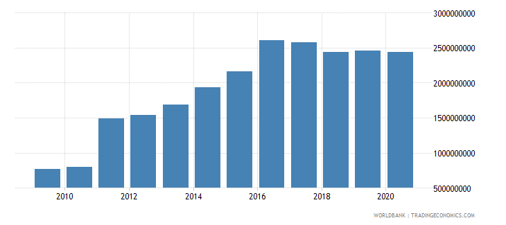 georgia debt service on external debt total tds us dollar wb data