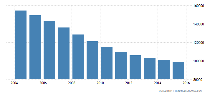 georgia population ages 12 15 male wb data