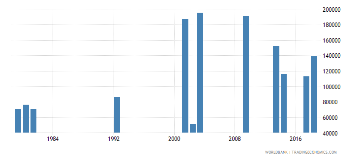 ghana early school leavers from primary education both sexes number wb data