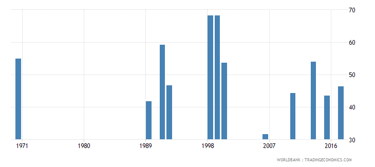 ghana labor force participation rate for ages 15 24 total percent national estimate wb data