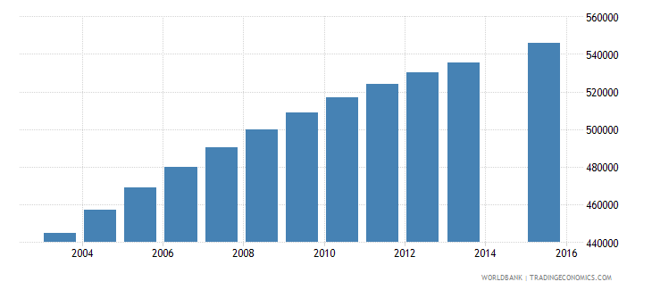 ghana population age 20 total wb data