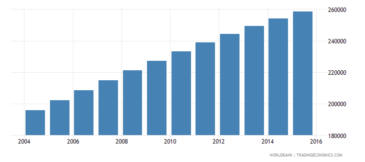 ghana population age 25 male wb data