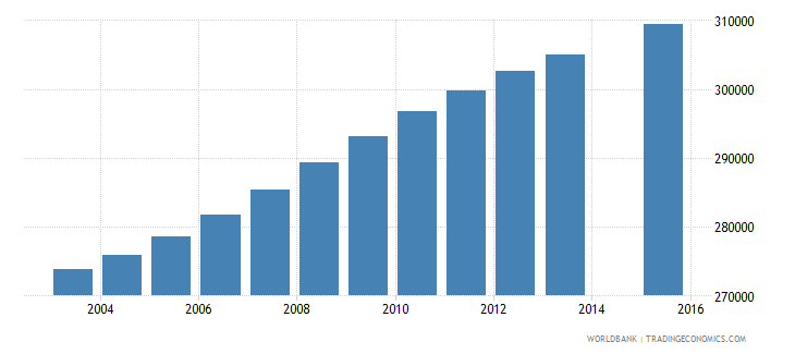ghana population age 8 female wb data