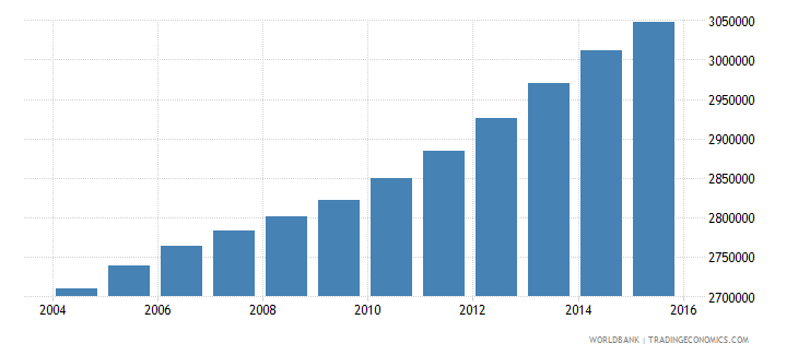 ghana population ages 10 14 total wb data
