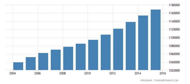 ghana population ages 12 15 female wb data