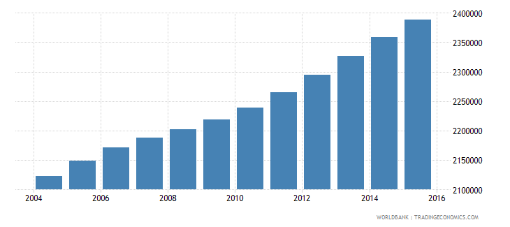 ghana population ages 12 15 total wb data
