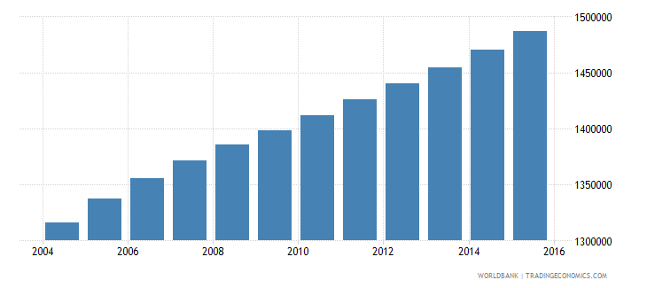 ghana population ages 13 17 male wb data