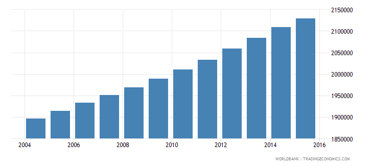 ghana population ages 7 13 female wb data