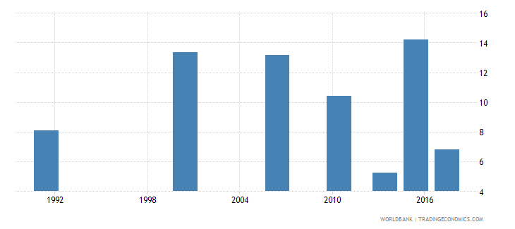 ghana unemployment with intermediate education percent of total unemployment wb data
