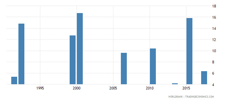 ghana unemployment youth male percent of male labor force ages 15 24 national estimate wb data