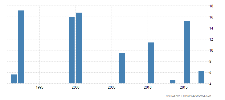 ghana unemployment youth total percent of total labor force ages 15 24 national estimate wb data