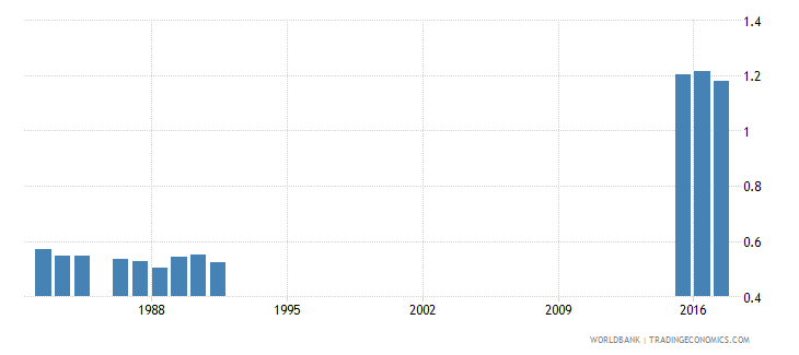 greece government expenditure on primary education as percent of gdp percent wb data