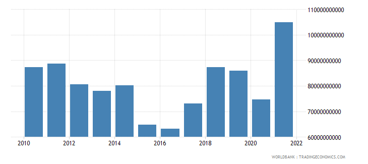 greece imports of goods and services us dollar wb data