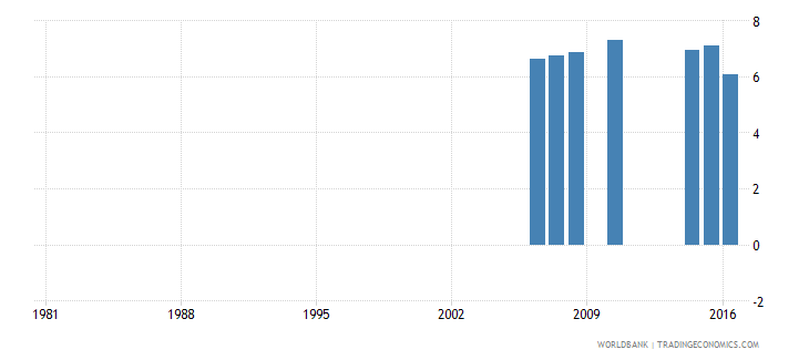 greece uis percentage of population age 25 with completed post secondary education female wb data